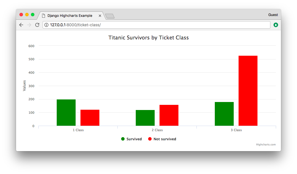 Titanic Survivors by Ticket Class